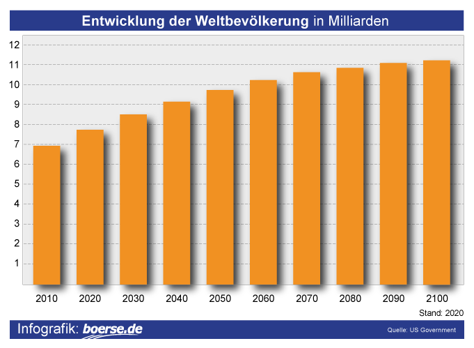 Grafik: Prognose Weltbevölkerung