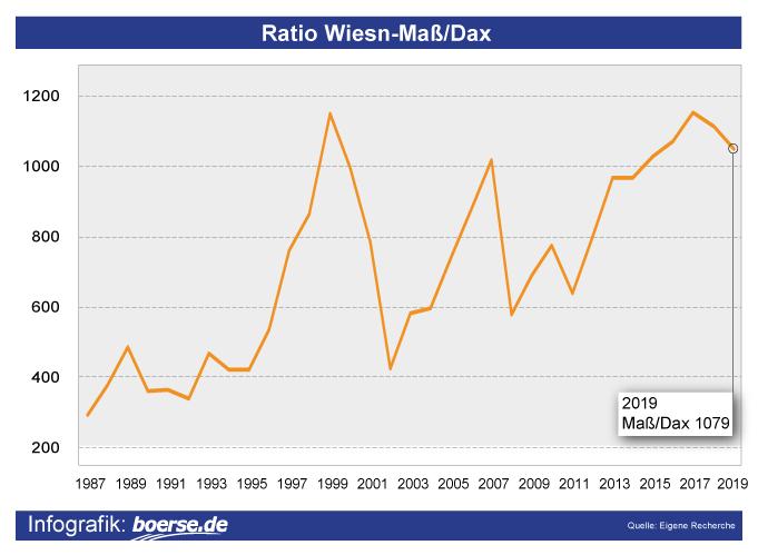 Grafik: Entwicklung Dax und Wiesn-Mass