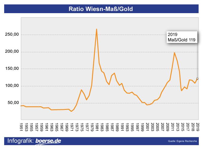 Grafik: Entwicklung Goldpreis und Wiesn-Mass