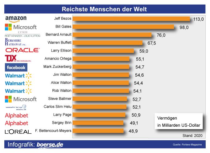 Grafik: Reichste Personen