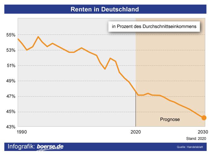 Grafik: Rentenlücke
