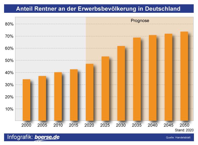 Grafik: Anzahl Rentner