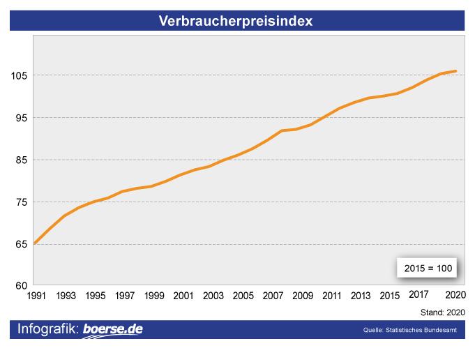Grafik: Verbraucherpreis-Index Deutschland