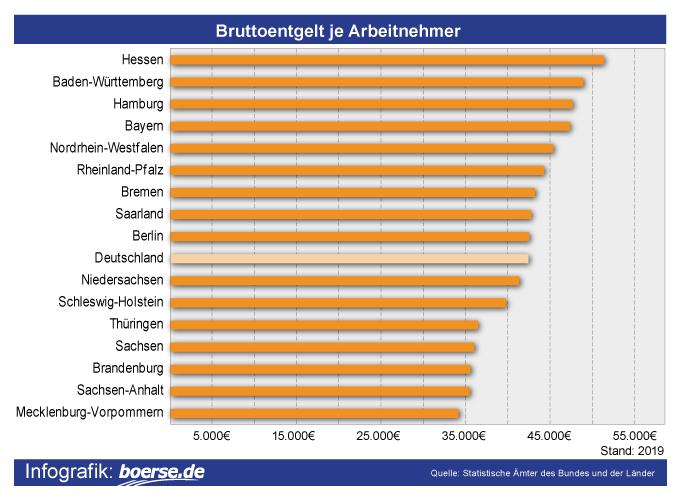Grafik: Verdienst nach Bundesland