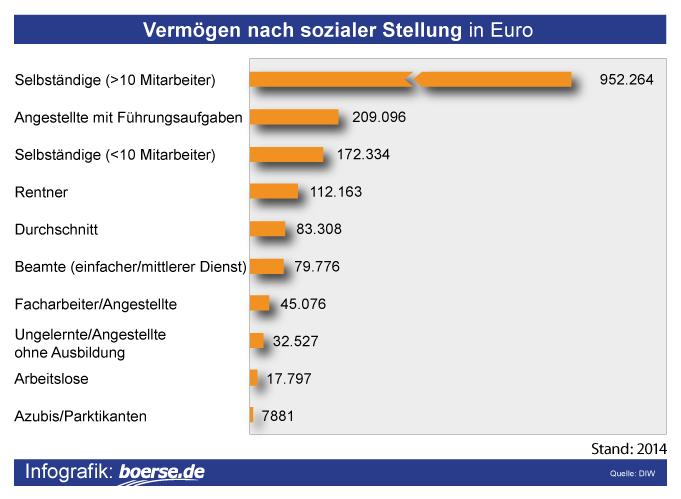 Grafik: Vermögensverteilung Deutschland