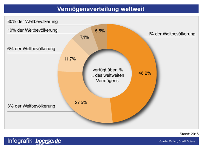 Grafik: Vermögens-Verteilung