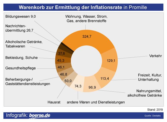 Grafik: Warenkorb Deutschland
