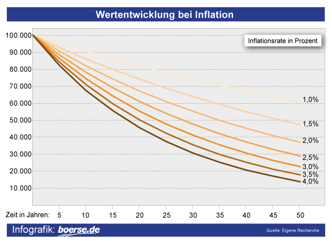 Grafik: Wertentwicklung bei Inflation