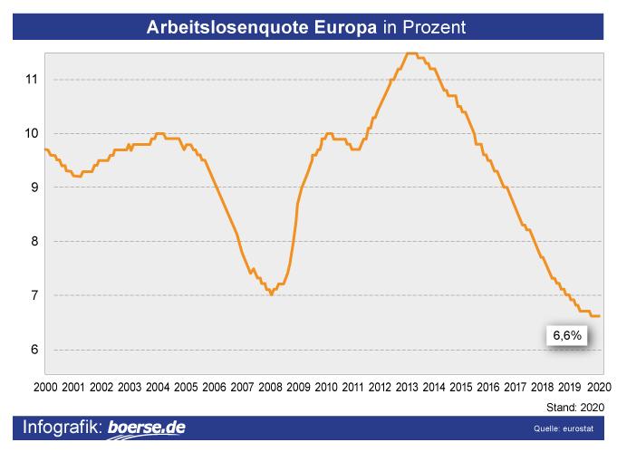 Grafik: Arbeitslosenquote Europa