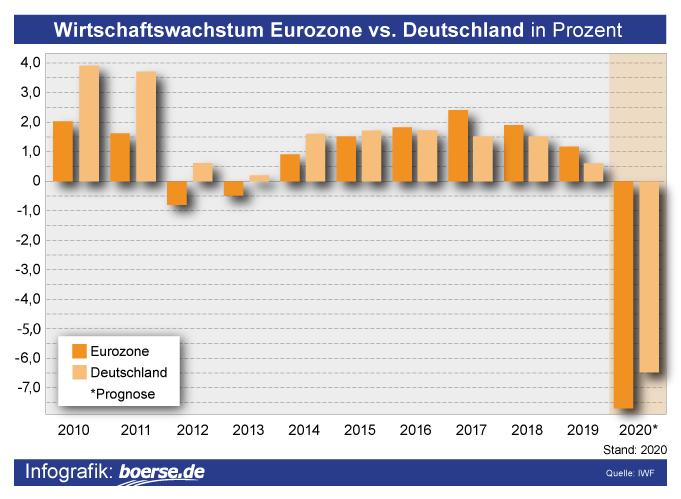 Grafik: BIP-Wachstumsraten