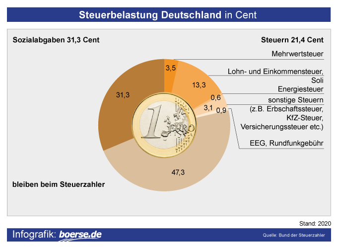 Grafik: Steuerabgaben in Deutschland
