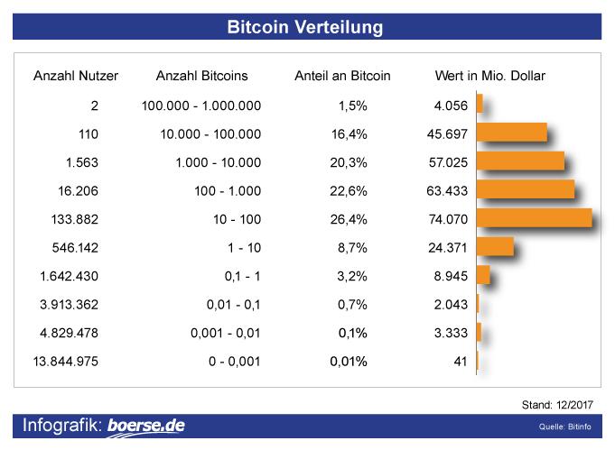 Bitcoin-Verteilung