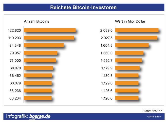 Reichste Bitcoin-Investoren
