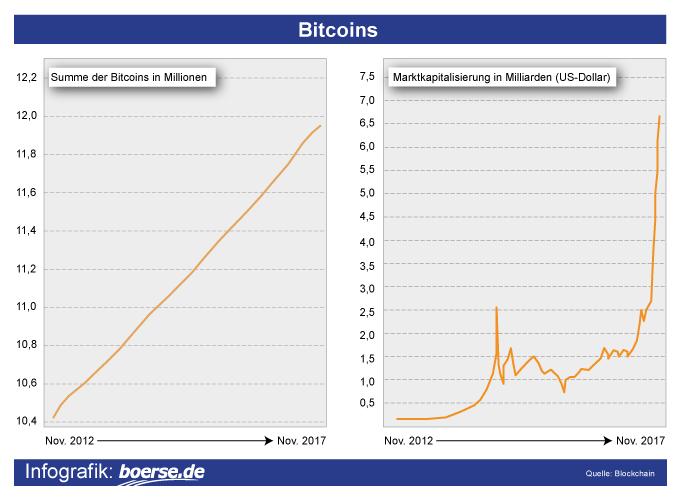 Umlaufende Bitcoin