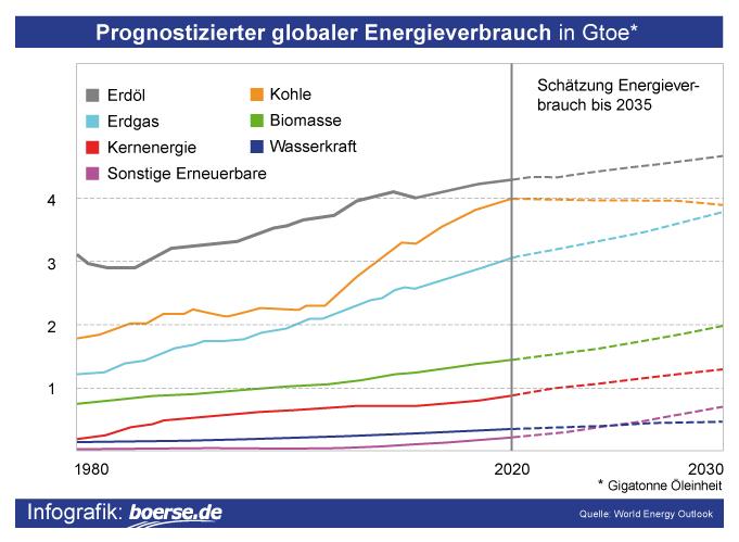 Grafik: Energieträger der Zukunft