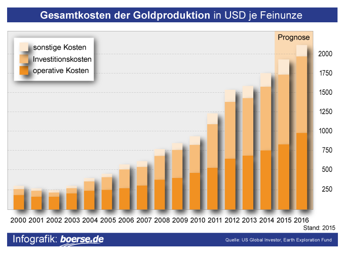 Grafik: Produktionskosten Gold