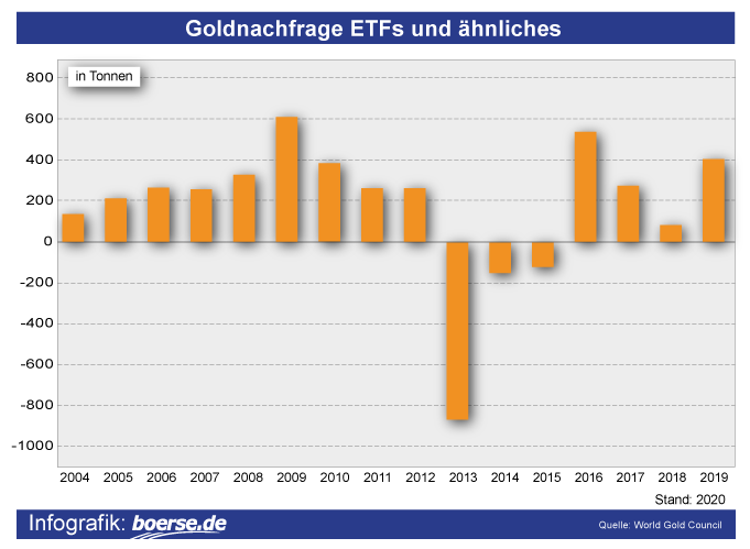 Grafik: Goldnachfrage ETFs