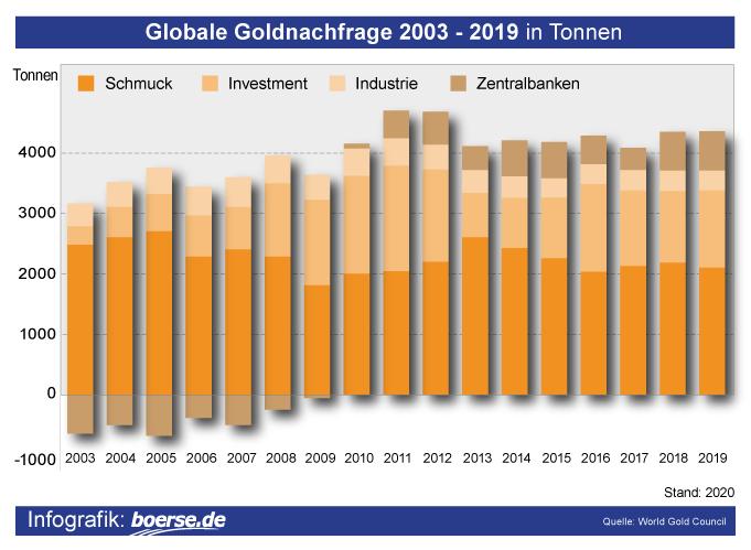 Grafik: Goldabsatz