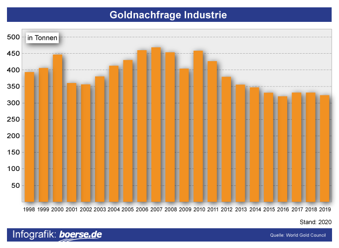 Grafik: Goldnachfrage Industrie