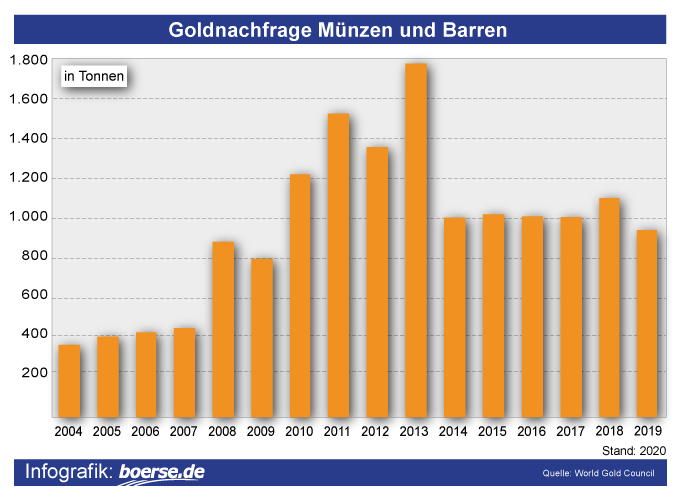 Grafik: Physische Goldnachfrage
