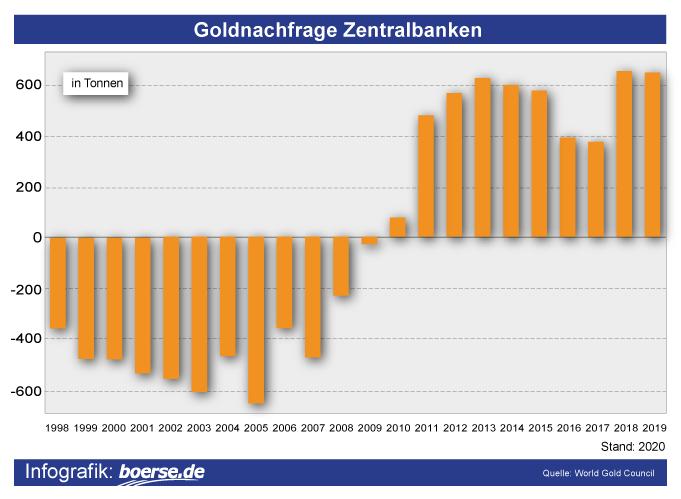 Grafik: Goldnachfrage Zentralbanken