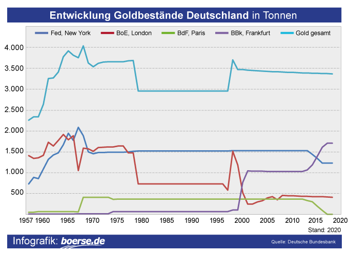 Grafik: Goldreserven Bundesbank