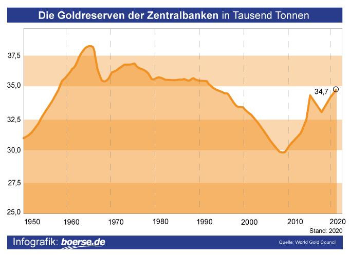 Grafik: Goldreserven Zentralbanken
