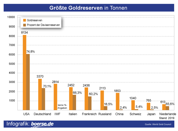 Grafik: Grösste Goldreserven