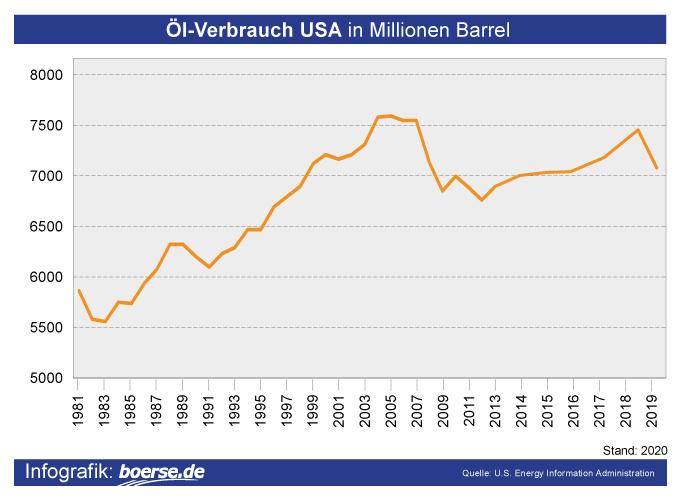 Grafik: Öl-Verbrauch USA