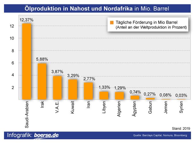 Grafik: Größte Ölproduzenten