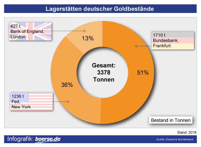 Grafik: Goldreserven Deutschland