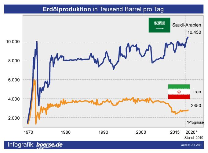 Grafik: Öl-Förderung
