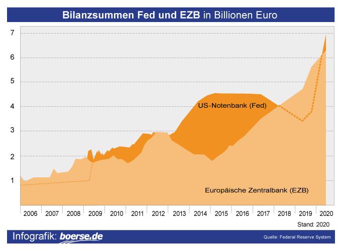 Grafik: Bilanzsumme Zentralbanken