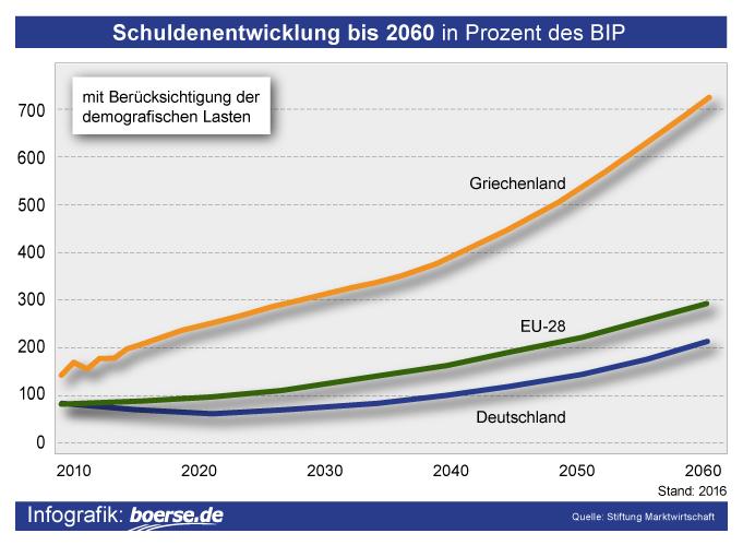 Grafik: Prognose Staatsverschuldung