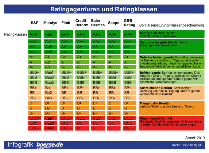 Grafik: Rating-Agenturen