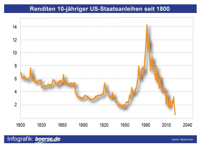 Grafik: Rendite US-Anleihen