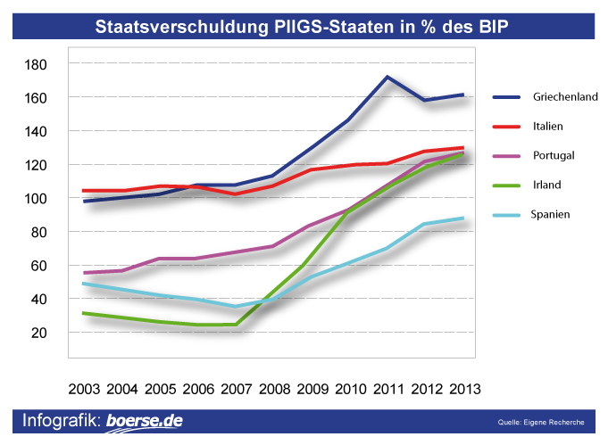Grafik: Staatsdefizit PIIGS