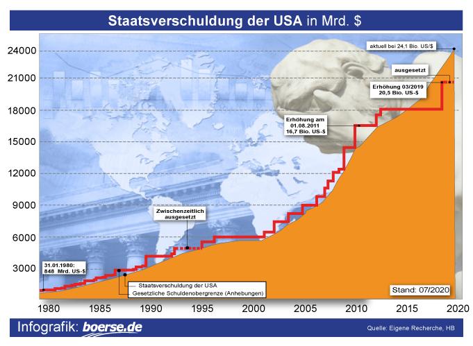 Grafik: Schuldenanhebungen USA