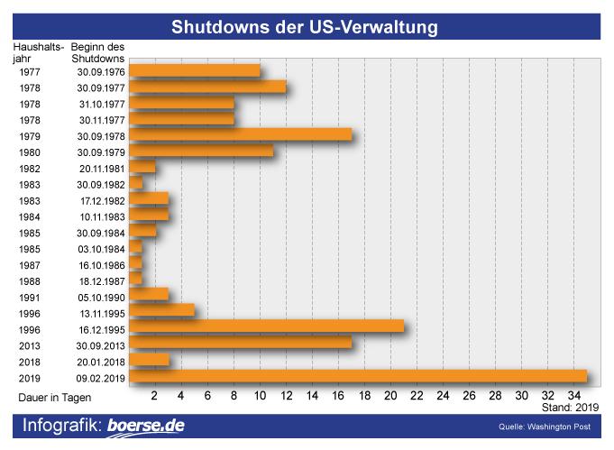 Grafik: Shutdowns der US-Verwaltung