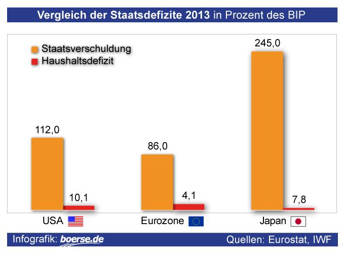 Grafik: Staatsdefizite