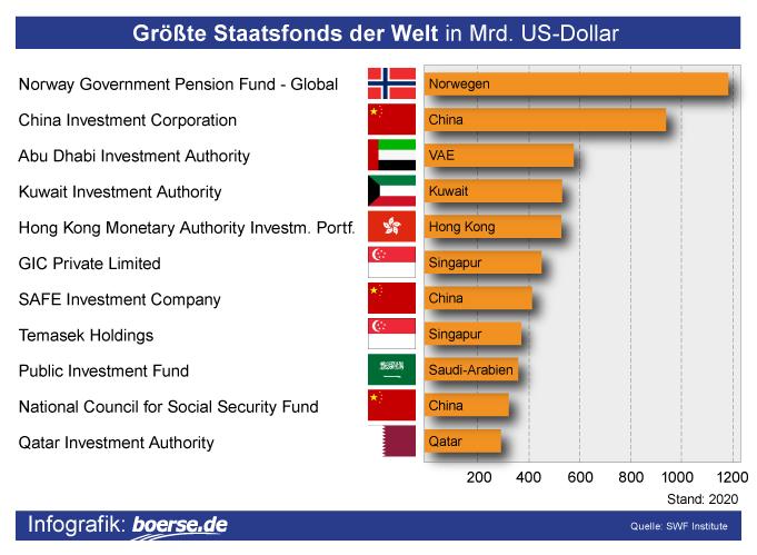 Grafik: Größte Staatsfonds