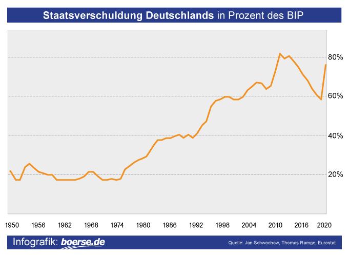 Grafik: Staatsverschuldung Deutschland