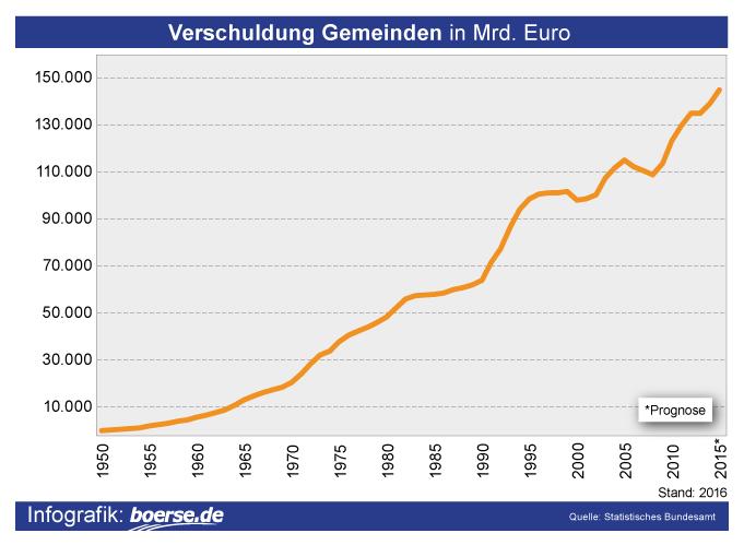 Grafik: Verschuldung Gemeinden