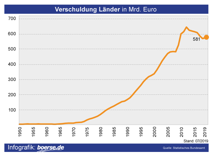 Grafik: Verschuldung Bundesländer