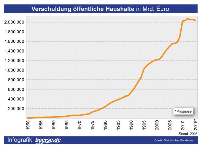 Grafik: Verschuldung Öffentliche Haushalte