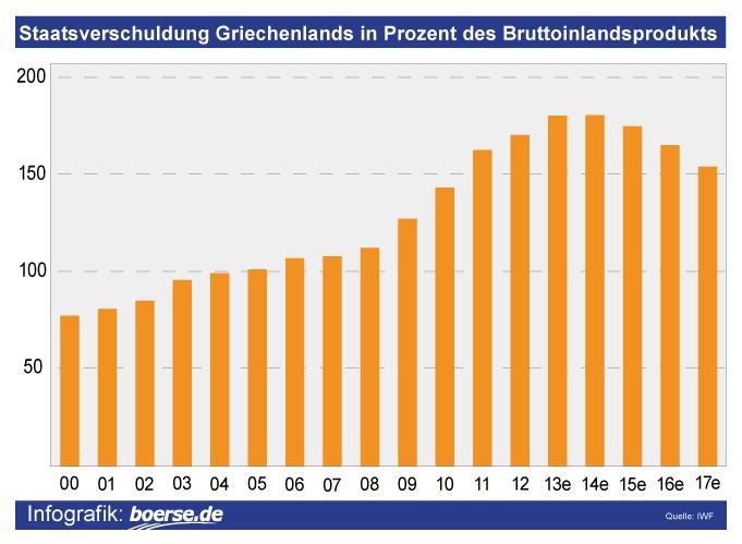 Grafik: Staatsverschuldung Griechenland
