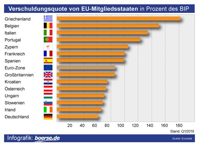 Grafik: Verschuldung Europa