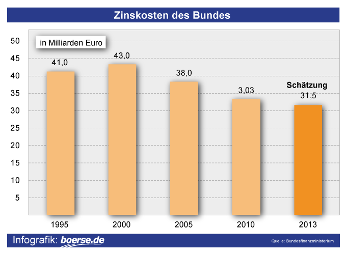 Grafik: Zinskosten des Bundes