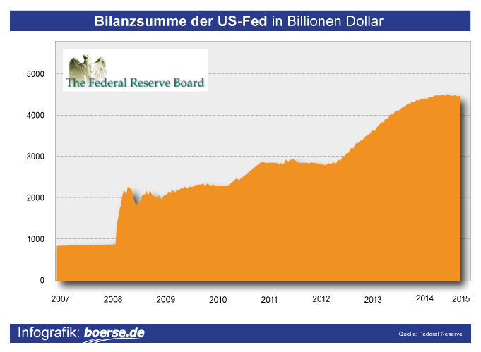 Grafik: Bilanz der FED