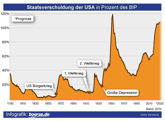 Grafik: Staatsverschuldung USA